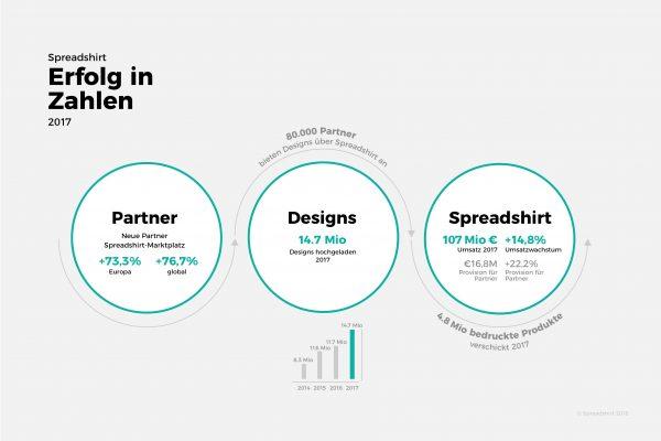 Infografik: Erfolg in Zahlen